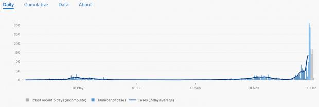 Isle of Wight County Press: Government data showing the Isle of Wight cases. There is a lag in the daily data, shown in grey.