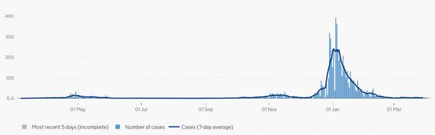 Isle of Wight County Press: Cases by specimen date.